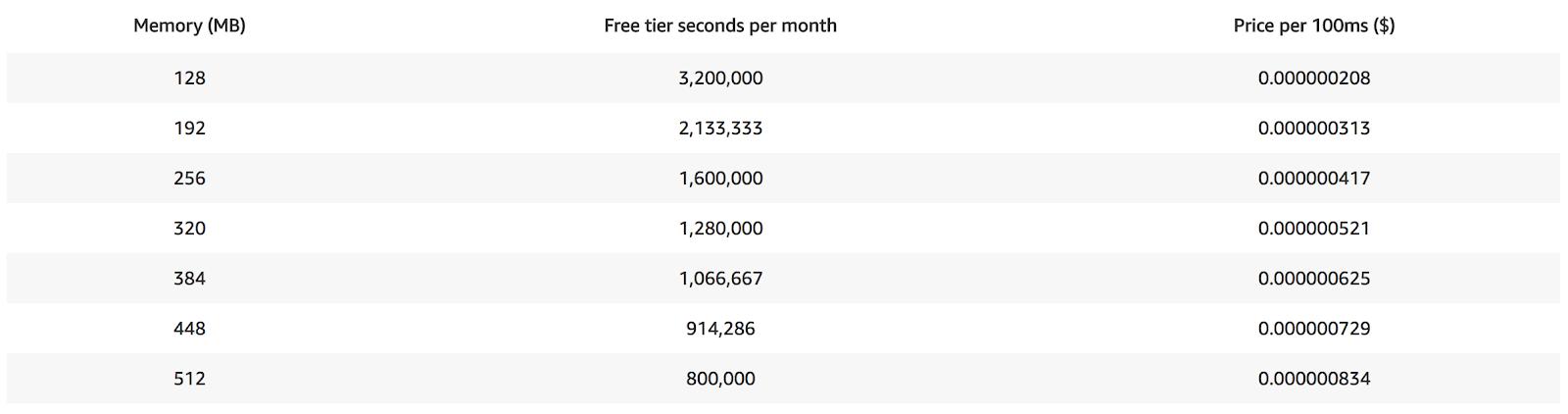AWS Lambda Memory, free tier and price