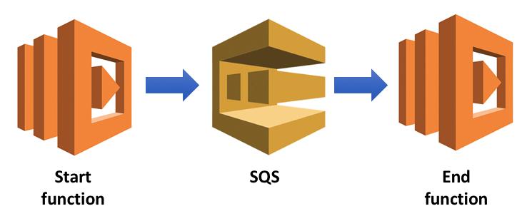 Message sending using SQS