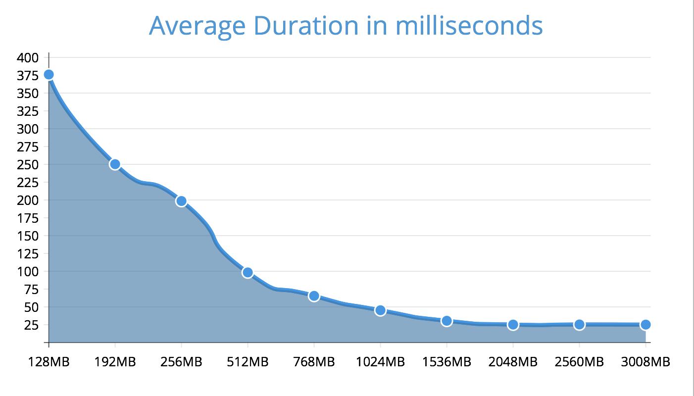 AWS Lambda duration results