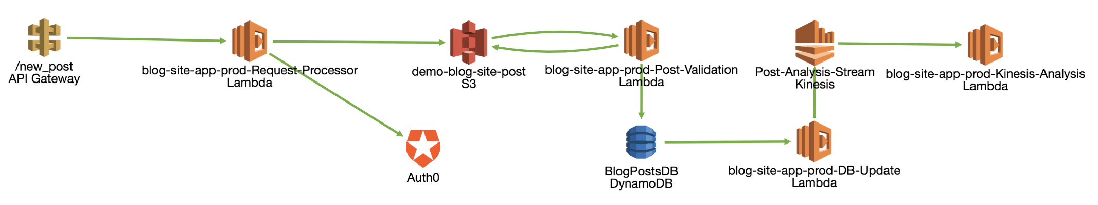 Serverless system are distributed and event-driven