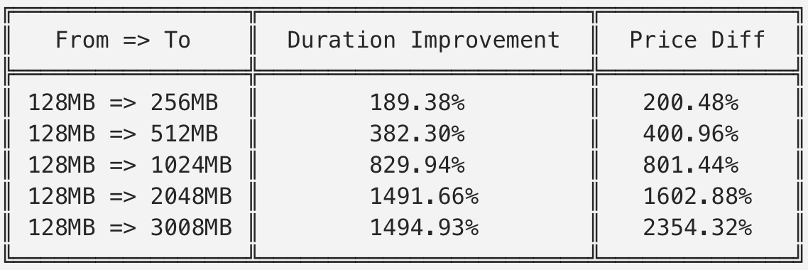 Duration improvement and price