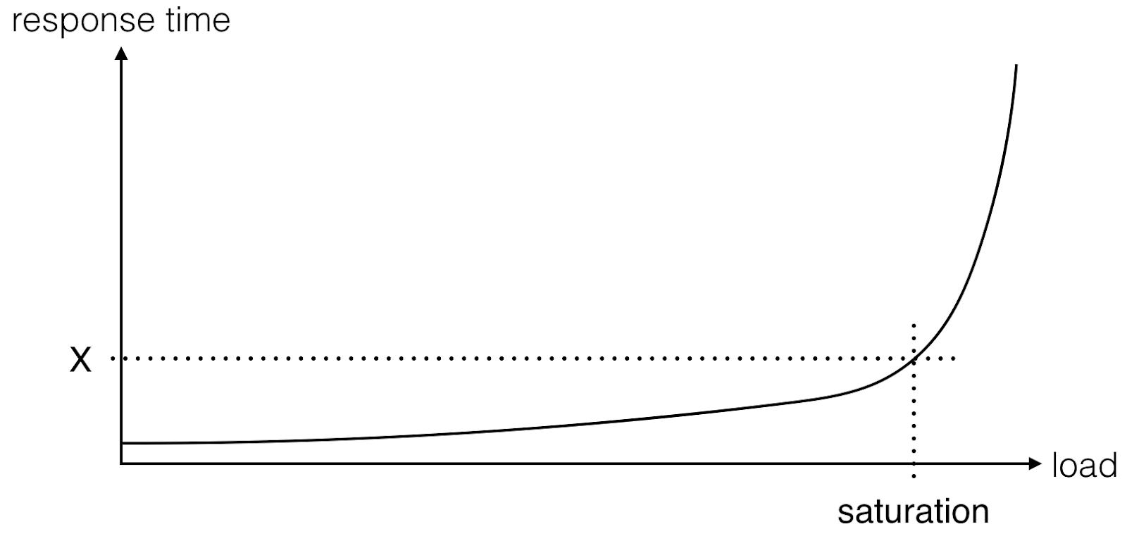 Response Time vs Load