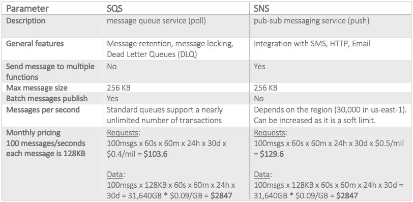 SQS performance analysis
