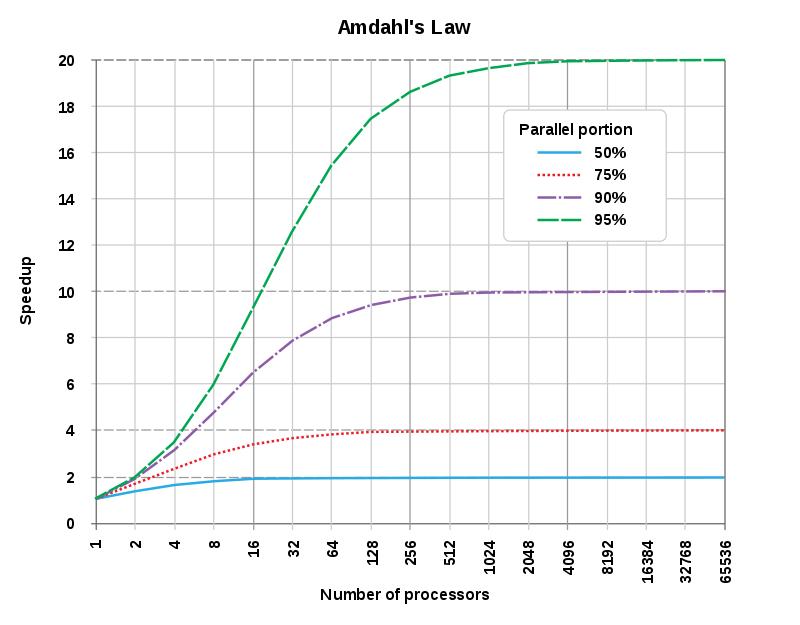 Amdhal's Law