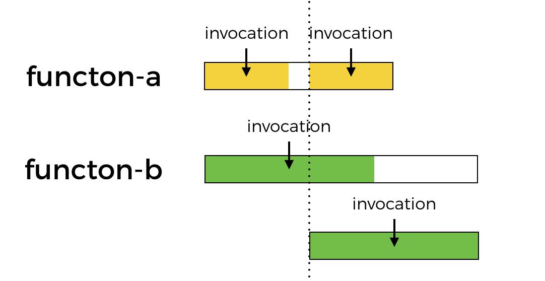 Parallel AWS Lambda Inovcation